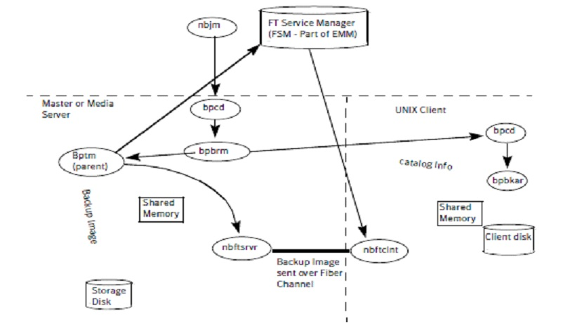 Ashraf's Linux Blog